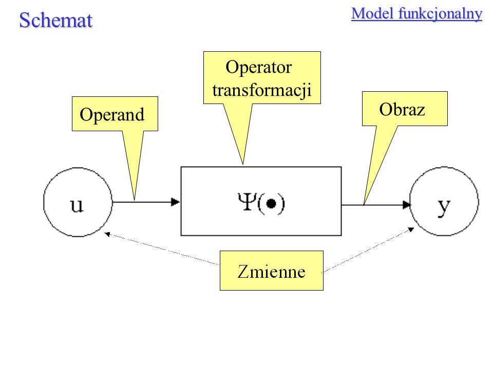 Model funkcjonalny Schemat Operator transformacji Obraz Operand