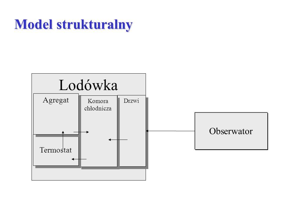 Lodówka Model strukturalny Obserwator Agregat Termostat