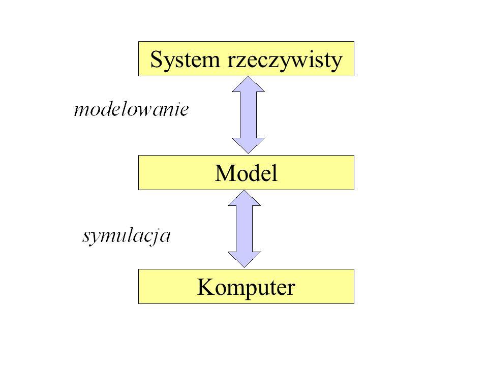 System rzeczywisty Model Komputer
