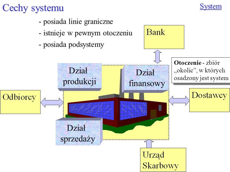 Cechy systemu Dział Dział produkcji finansowy Dział sprzedaży System