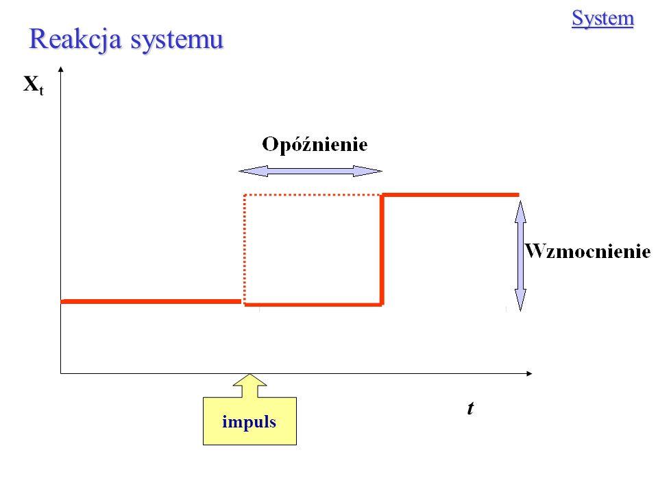 System Reakcja systemu Xt impuls t