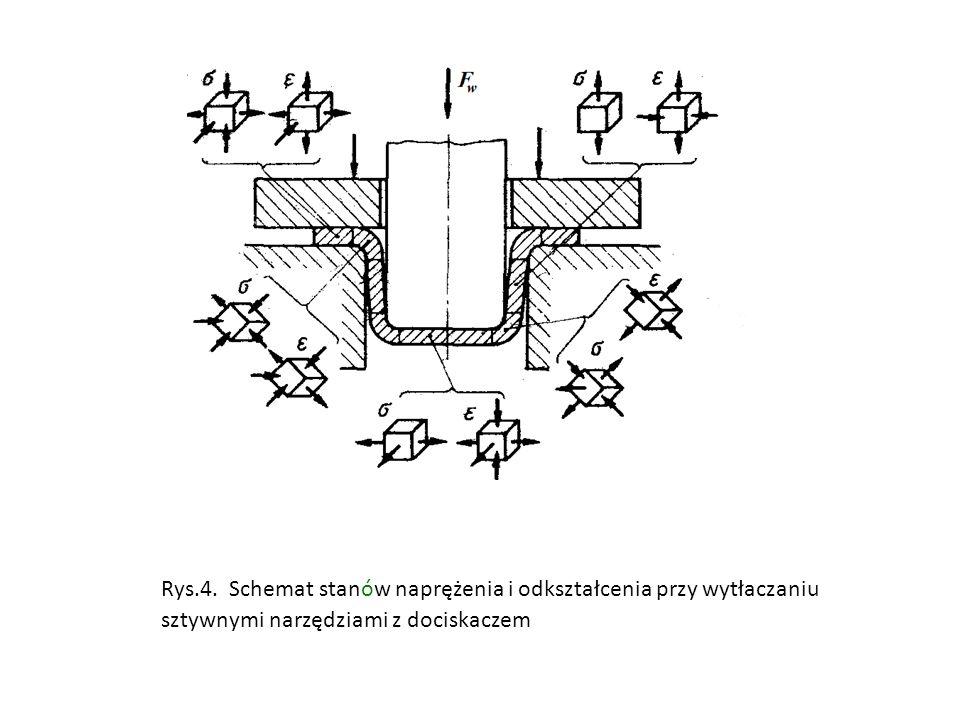 Rys.4. Schemat stanów naprężenia i odkształcenia przy wytłaczaniu