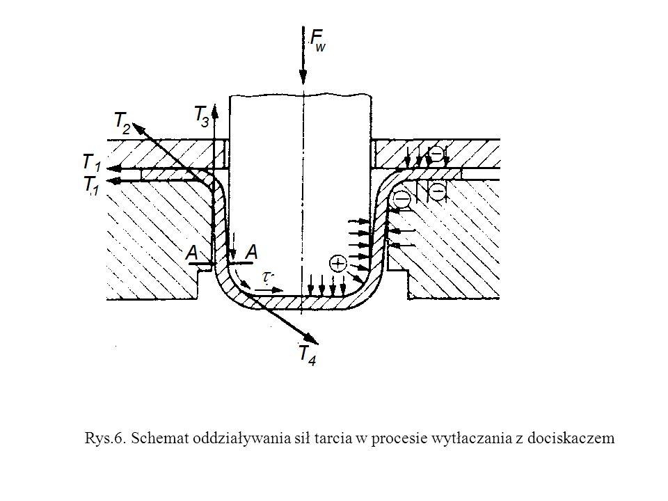 Rys.6. Schemat oddziaływania sił tarcia w procesie wytłaczania z dociskaczem