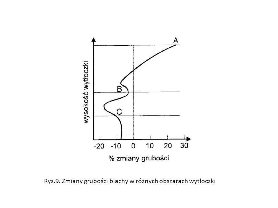 Rys.9. Zmiany grubości blachy w różnych obszarach wytłoczki