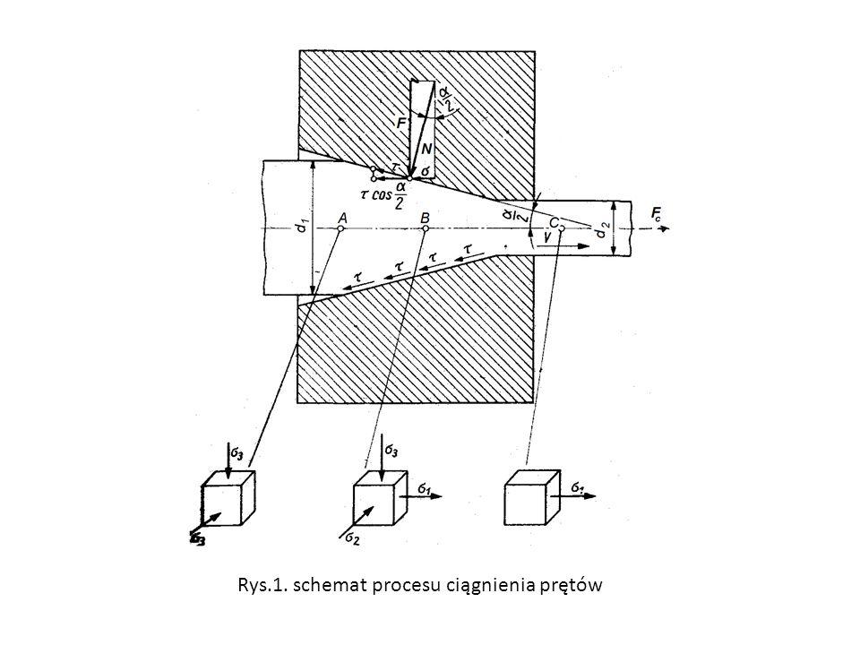 Rys.1. schemat procesu ciągnienia prętów