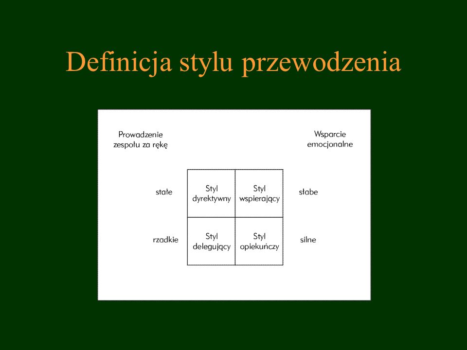 Definicja stylu przewodzenia