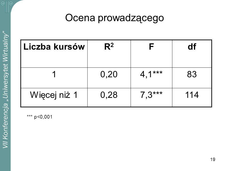 Ocena prowadzącego Liczba kursów R2 F df 1 0,20 4,1*** 83 Więcej niż 1