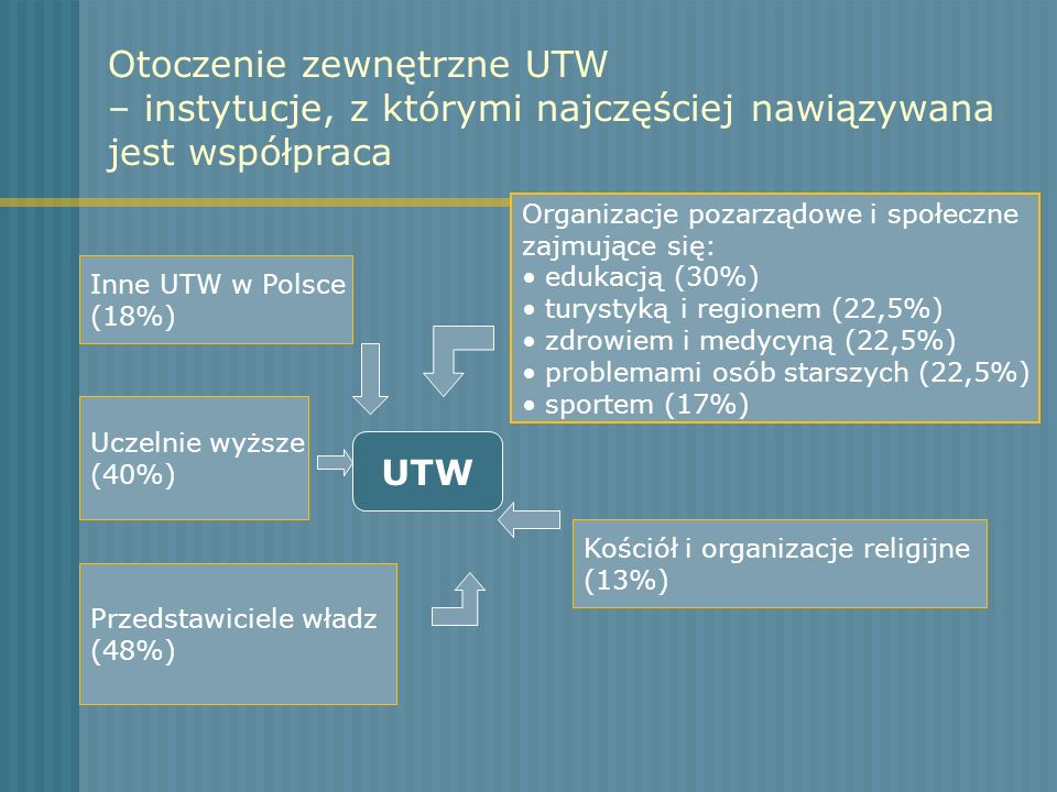 Otoczenie zewnętrzne UTW – instytucje, z którymi najczęściej nawiązywana jest współpraca