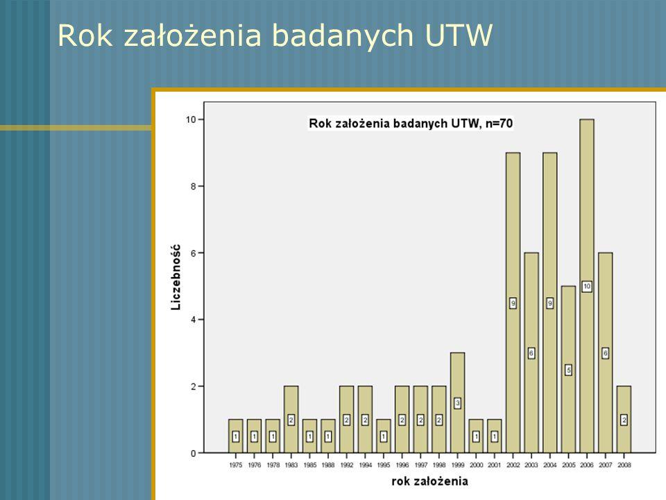Rok założenia badanych UTW