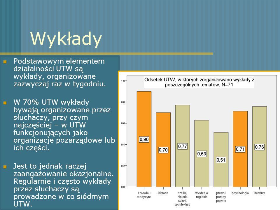 Wykłady Podstawowym elementem działalności UTW są wykłady, organizowane zazwyczaj raz w tygodniu.