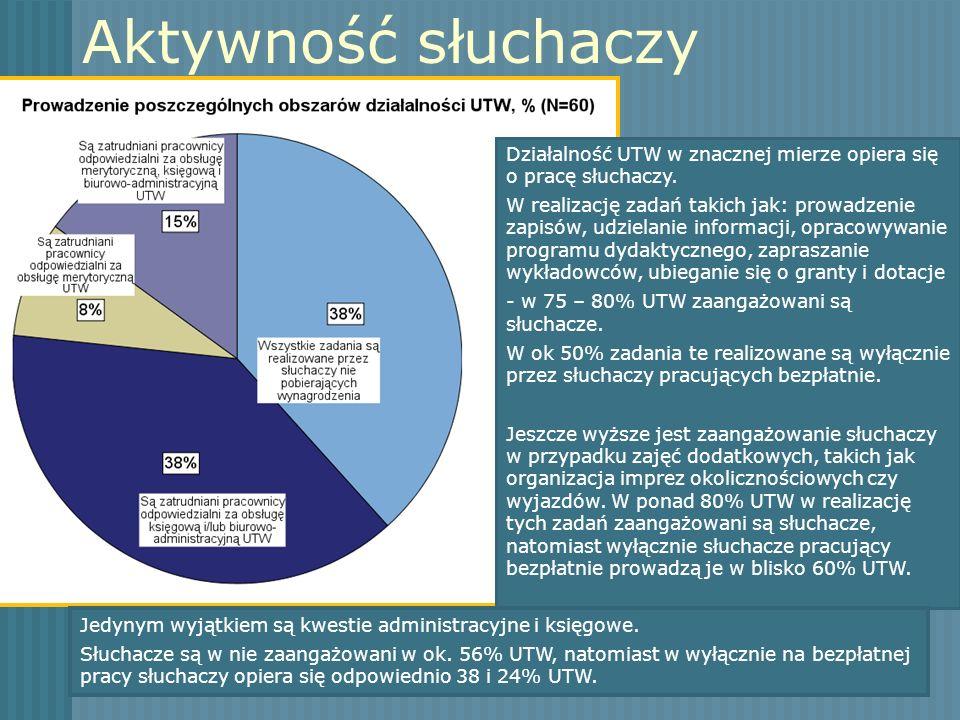 Aktywność słuchaczyDziałalność UTW w znacznej mierze opiera się o pracę słuchaczy.