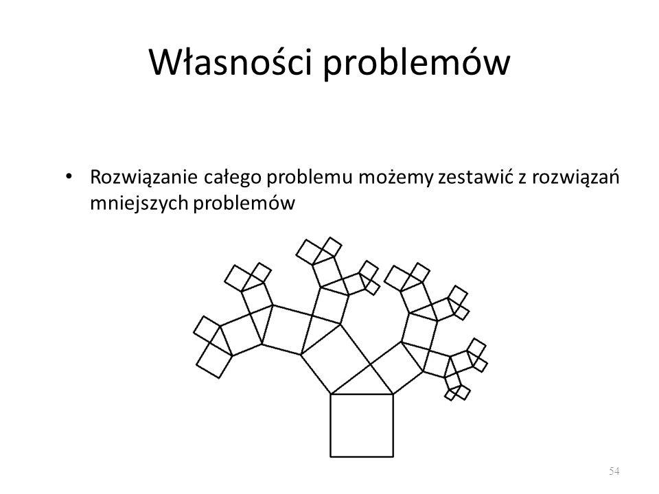 Własności problemów Rozwiązanie całego problemu możemy zestawić z rozwiązań mniejszych problemów