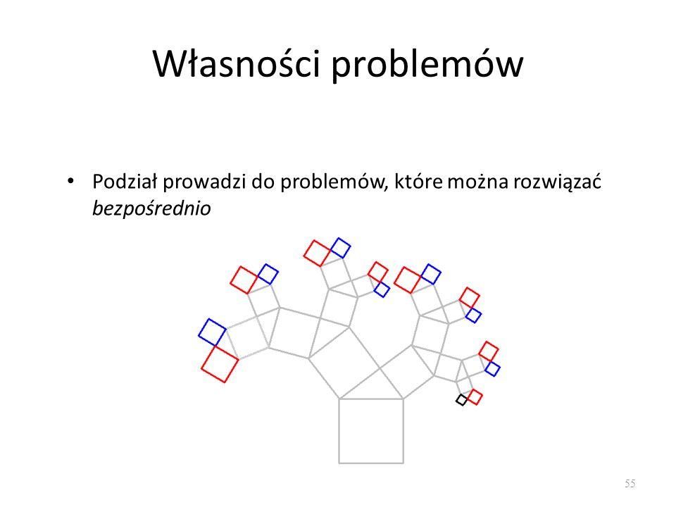 Własności problemów Podział prowadzi do problemów, które można rozwiązać bezpośrednio