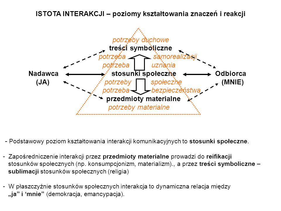 ISTOTA INTERAKCJI – poziomy kształtowania znaczeń i reakcji