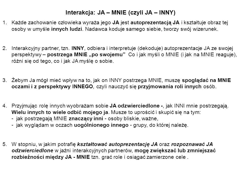 Interakcja: JA – MNIE (czyli JA – INNY)