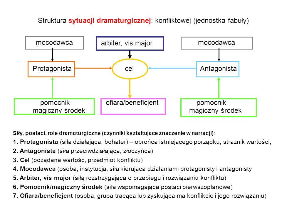 Struktura sytuacji dramaturgicznej: konfliktowej (jednostka fabuły)