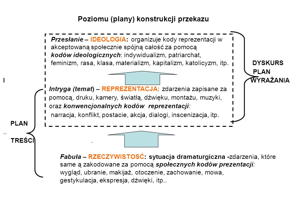 Poziomu (plany) konstrukcji przekazu