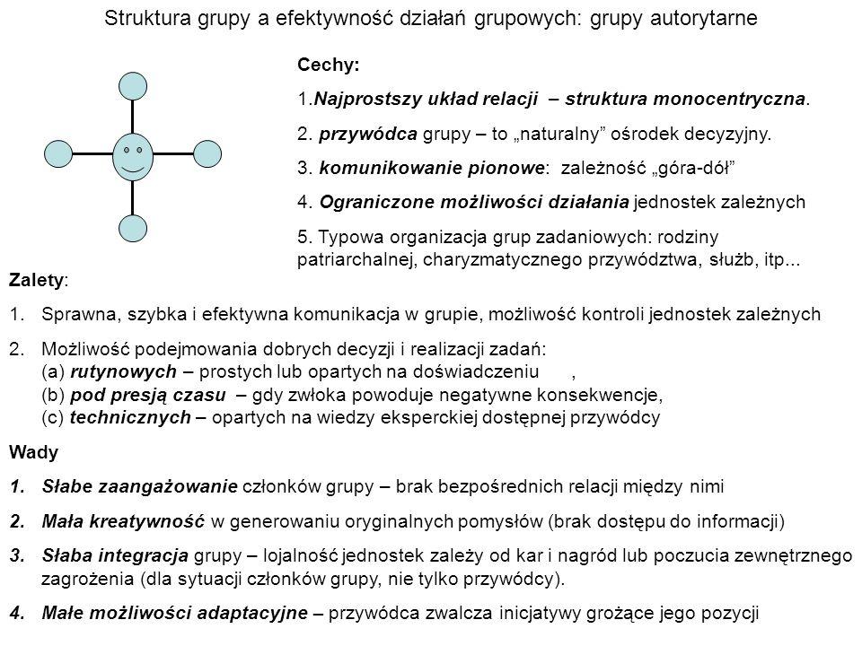 Struktura grupy a efektywność działań grupowych: grupy autorytarne