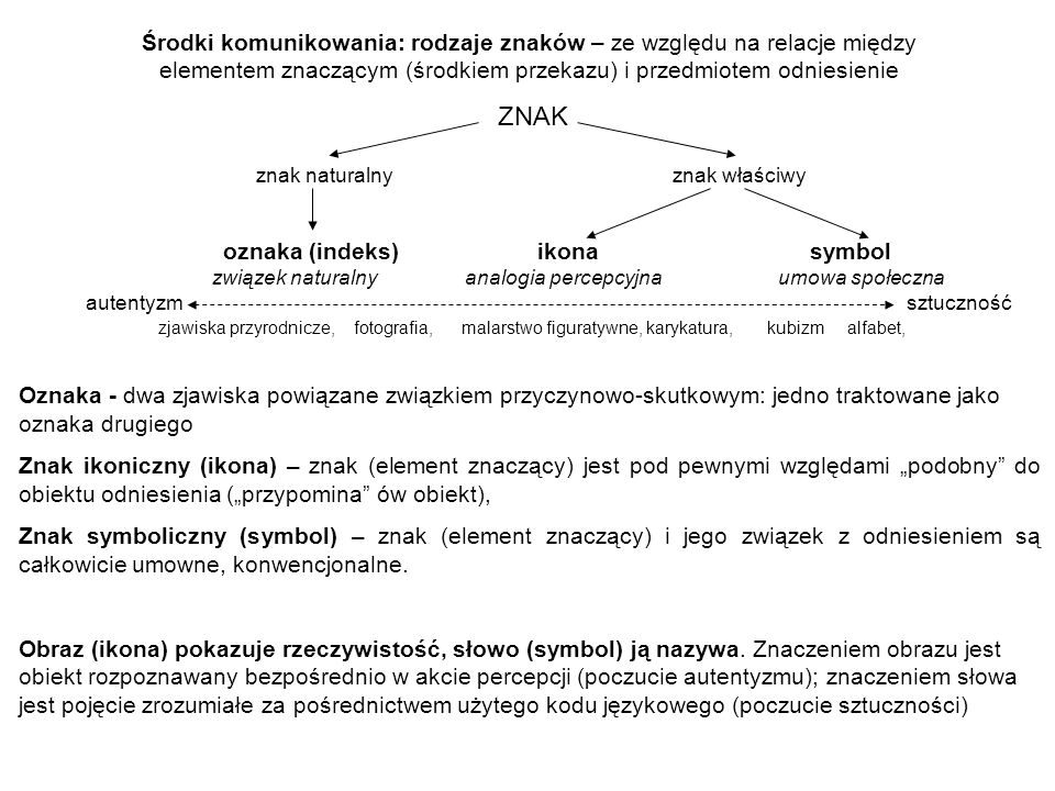 Środki komunikowania: rodzaje znaków – ze względu na relacje między