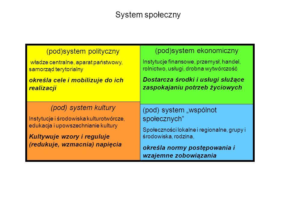 System społeczny (pod)system polityczny (pod)system ekonomiczny