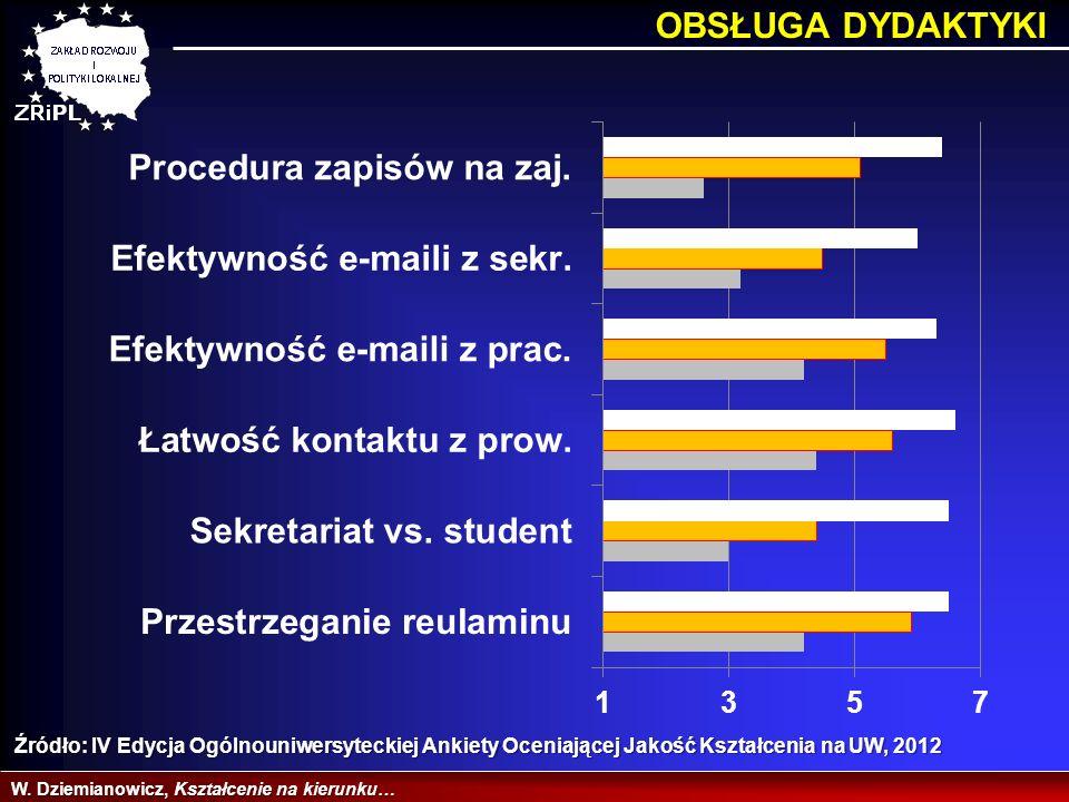 OBSŁUGA DYDAKTYKI Źródło: IV Edycja Ogólnouniwersyteckiej Ankiety Oceniającej Jakość Kształcenia na UW, 2012.
