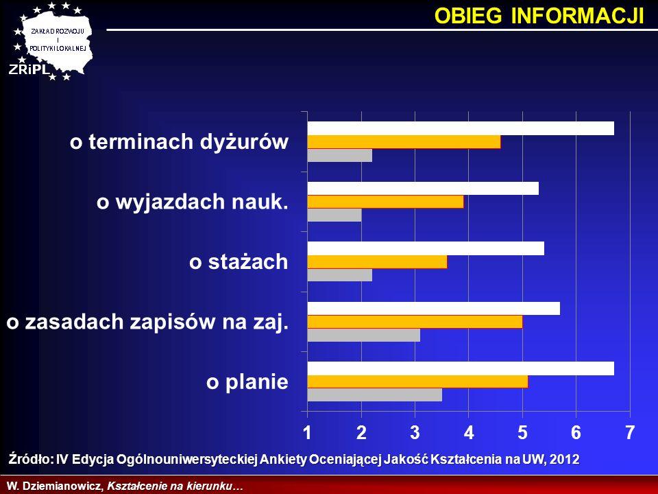 OBIEG INFORMACJI Źródło: IV Edycja Ogólnouniwersyteckiej Ankiety Oceniającej Jakość Kształcenia na UW, 2012.