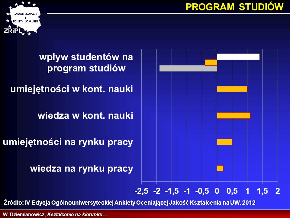 PROGRAM STUDIÓW Źródło: IV Edycja Ogólnouniwersyteckiej Ankiety Oceniającej Jakość Kształcenia na UW, 2012.