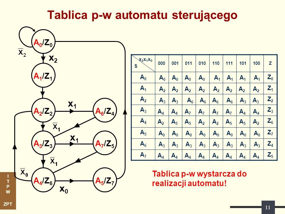 Tablica p-w automatu sterującego