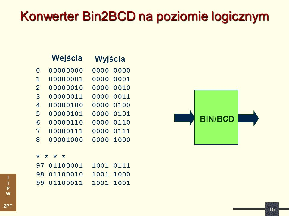 Konwerter Bin2BCD na poziomie logicznym