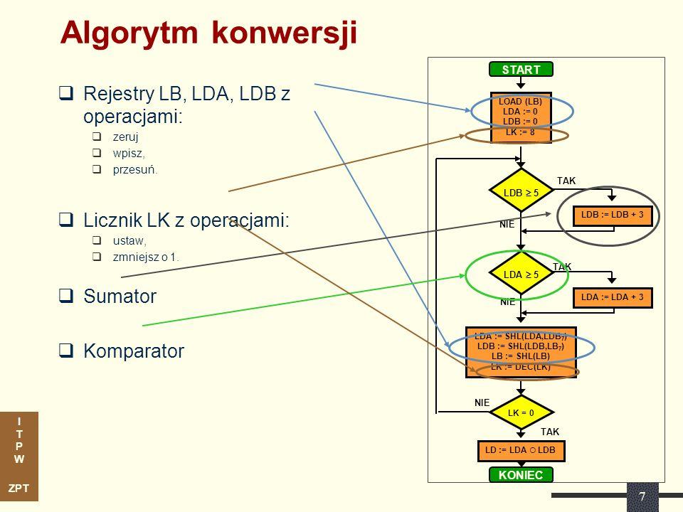 Algorytm konwersji Rejestry LB, LDA, LDB z operacjami: