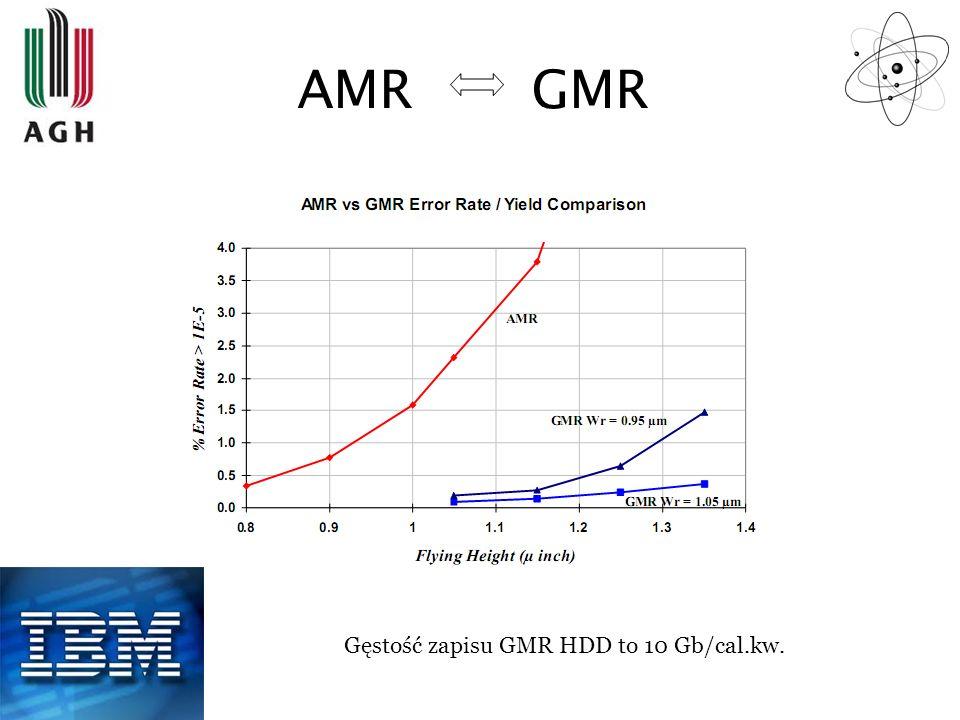 AMR GMR Gęstość zapisu GMR HDD to 10 Gb/cal.kw.