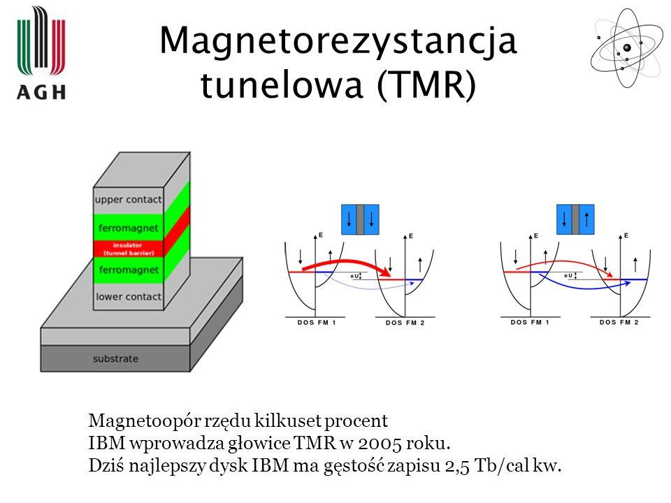 Magnetorezystancja tunelowa (TMR)