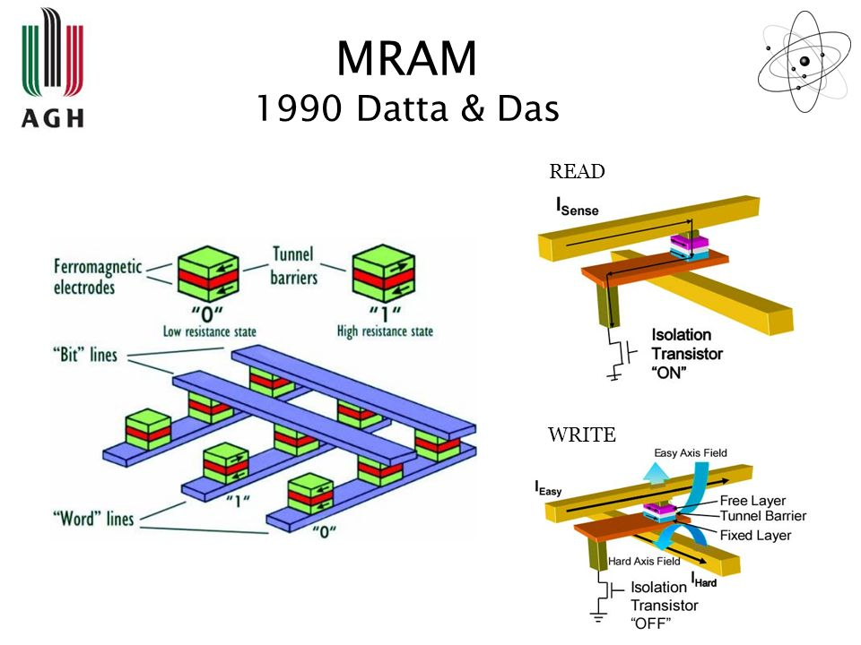 MRAM 1990 Datta & Das READ WRITE