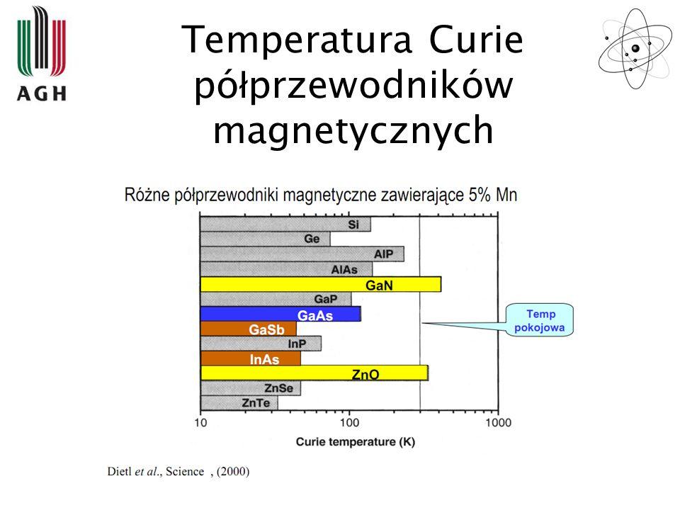Temperatura Curie półprzewodników magnetycznych