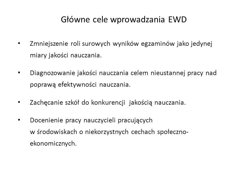 Główne cele wprowadzania EWD