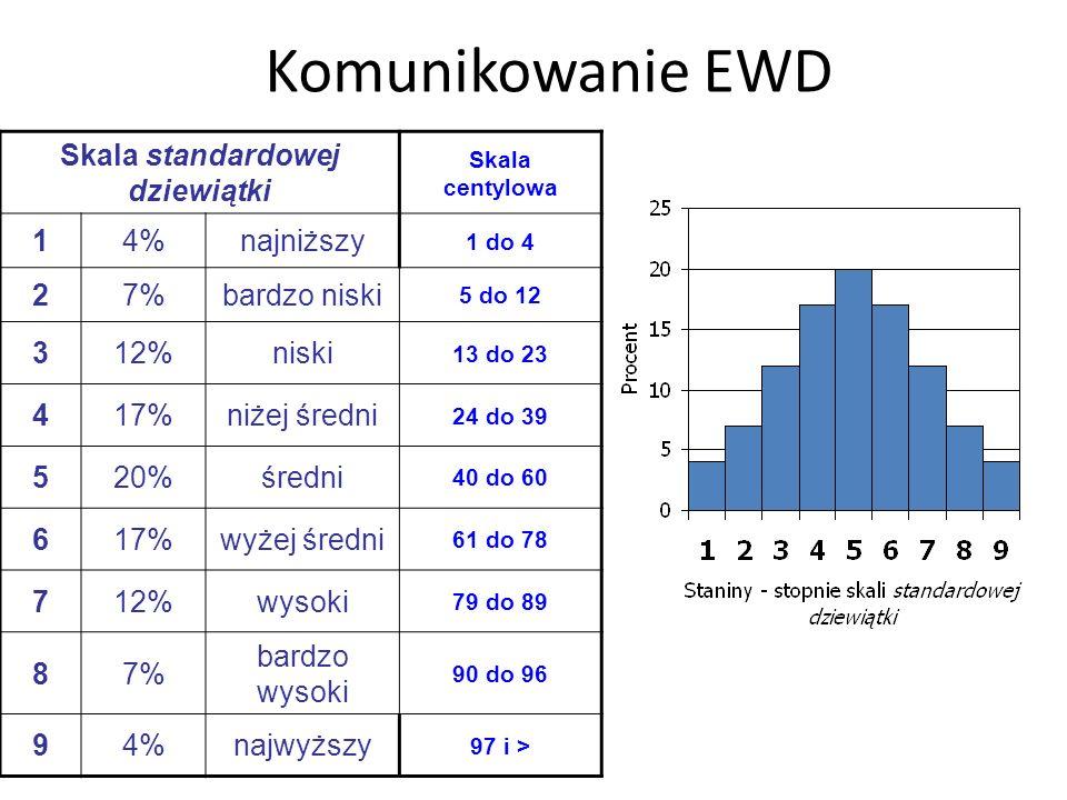 Skala standardowej dziewiątki