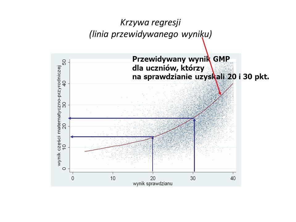 Krzywa regresji (linia przewidywanego wyniku)