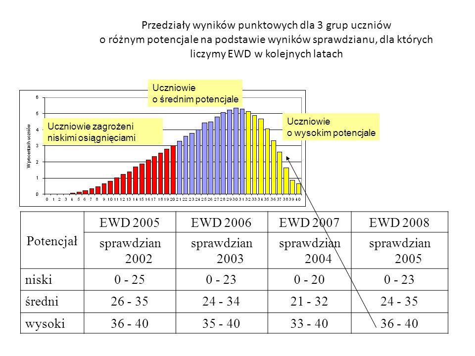 Potencjał EWD 2005 EWD 2006 EWD 2007 EWD 2008 sprawdzian 2002