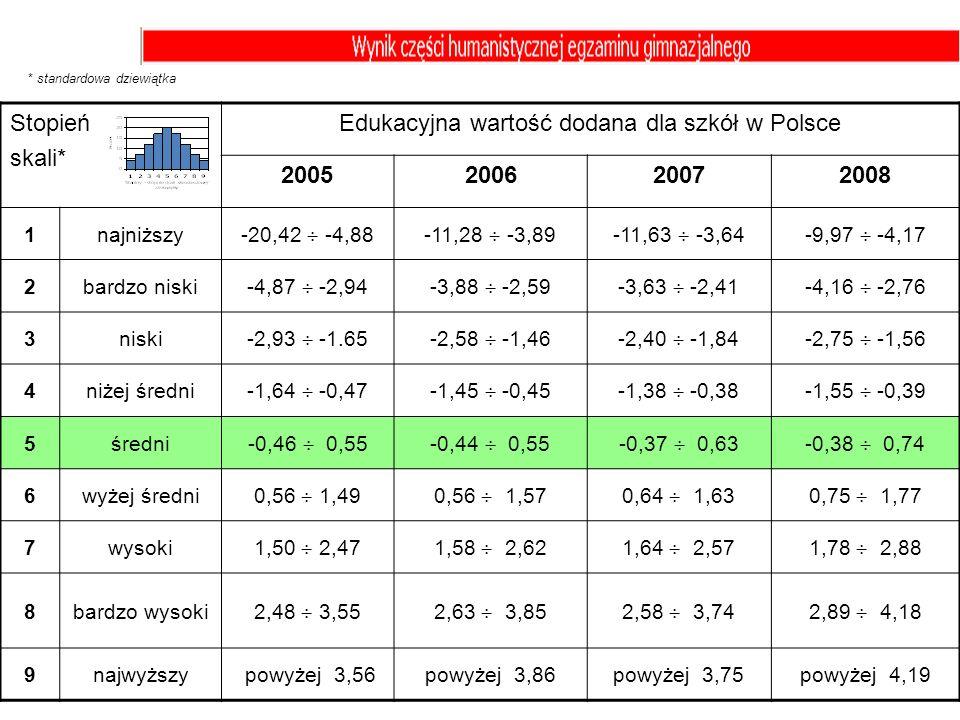 Edukacyjna wartość dodana dla szkół w Polsce