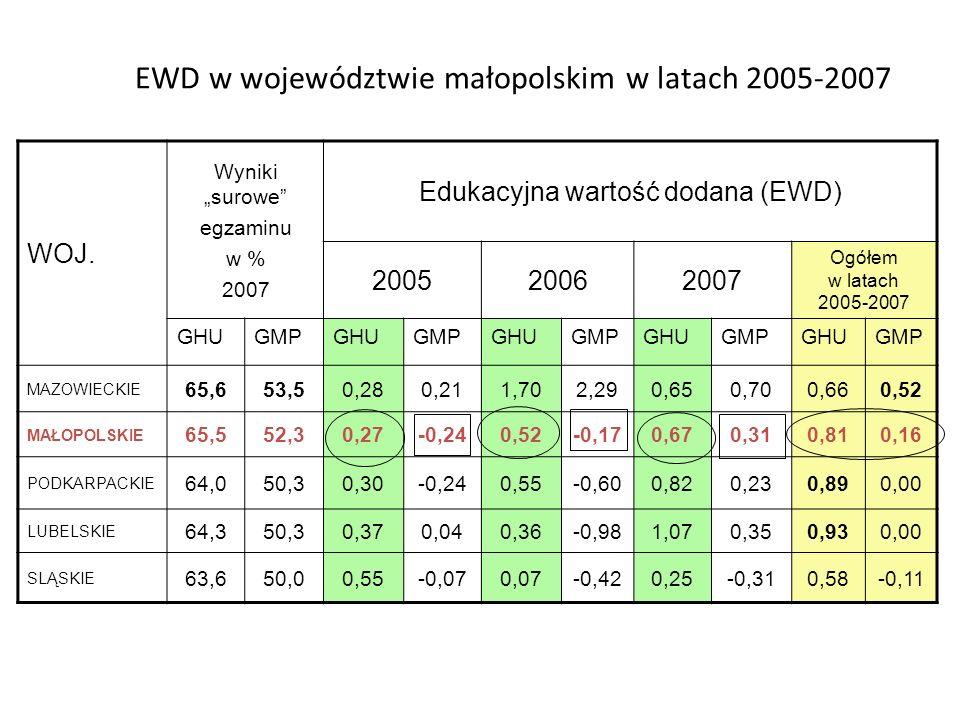 EWD w województwie małopolskim w latach 2005-2007