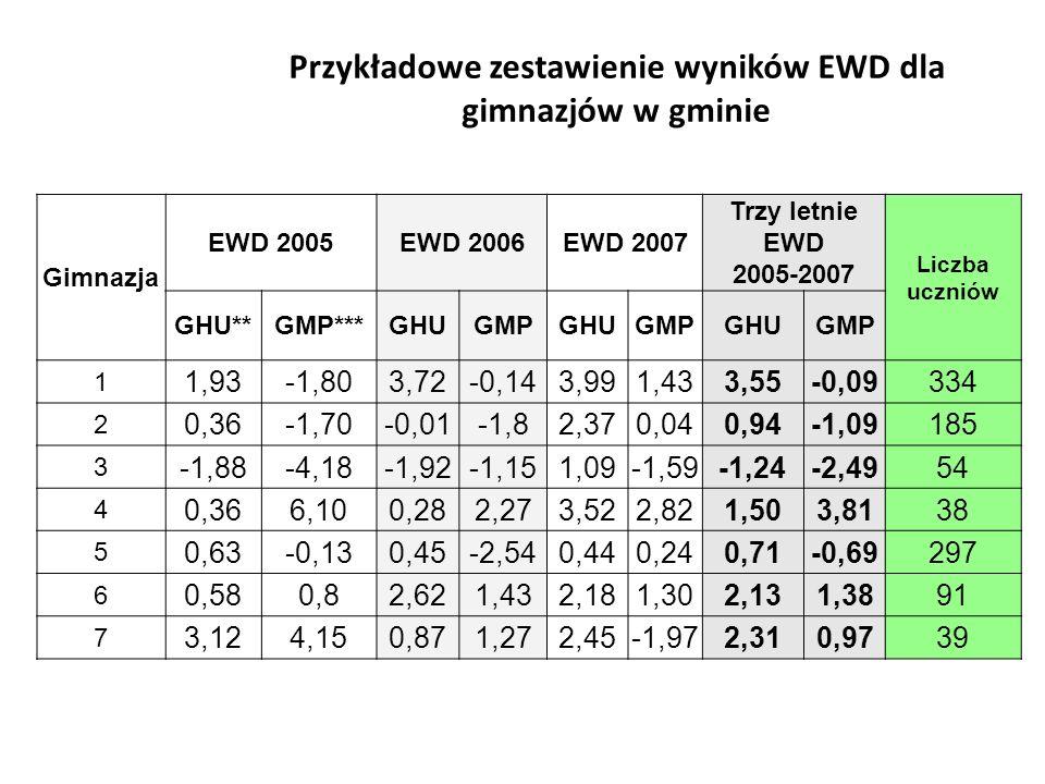 Przykładowe zestawienie wyników EWD dla gimnazjów w gminie