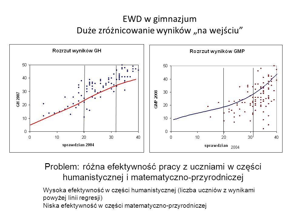 """EWD w gimnazjum Duże zróżnicowanie wyników """"na wejściu"""