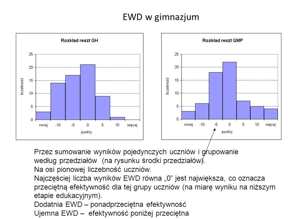 EWD w gimnazjum Przez sumowanie wyników pojedynczych uczniów i grupowanie. według przedziałów (na rysunku środki przedziałów).