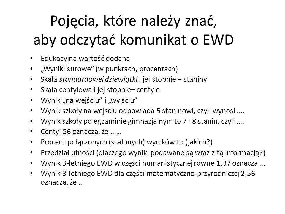 Pojęcia, które należy znać, aby odczytać komunikat o EWD