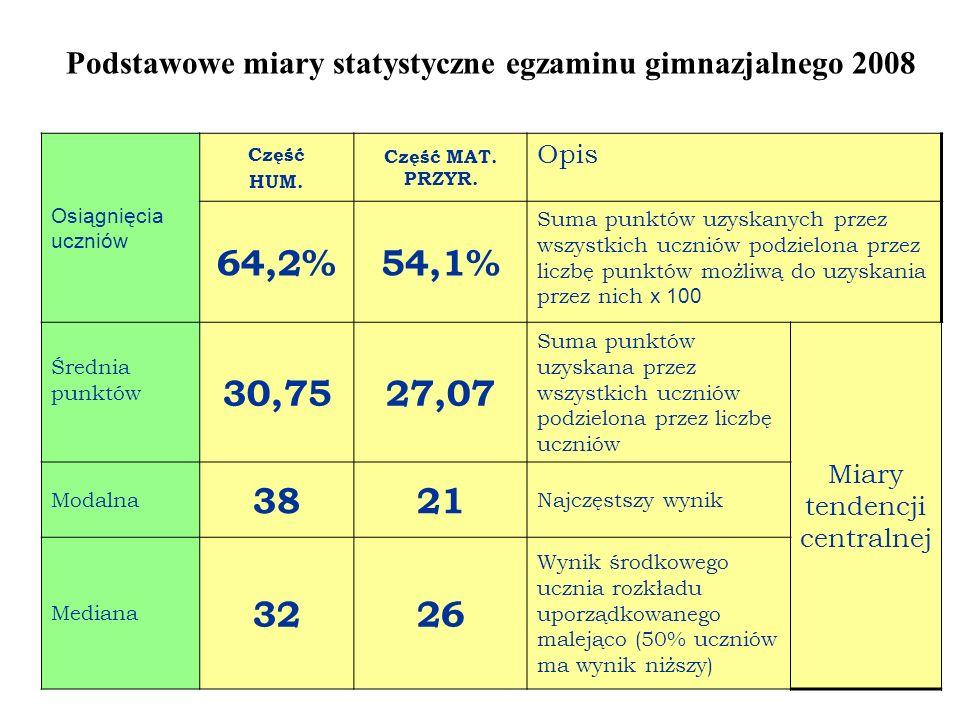Podstawowe miary statystyczne egzaminu gimnazjalnego 2008