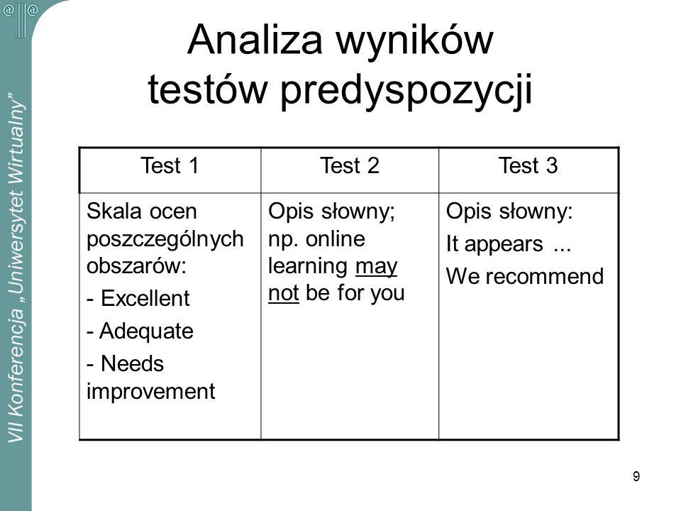 Analiza wyników testów predyspozycji