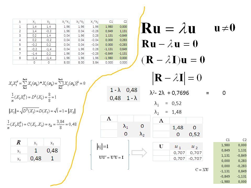 λ2- 2λ + 0,7696= λ1. = 0,52. λ2. = 1,48. C1. C2. 1,980. 0,000. 0,849. 1,131. -0,849. 0,283. -0,283.