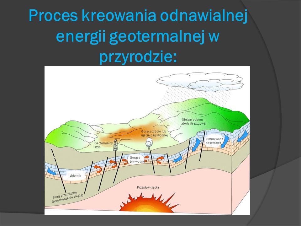 Proces kreowania odnawialnej energii geotermalnej w przyrodzie: