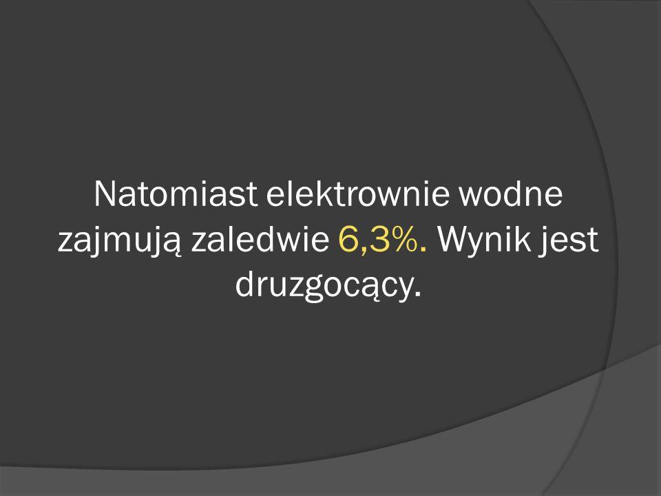 Natomiast elektrownie wodne zajmują zaledwie 6,3%