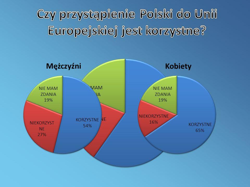 Czy przystąpienie Polski do Unii Europejskiej jest korzystne